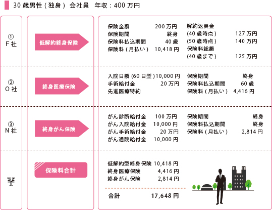 30歳男性(独身)会社員 年収:400万円
