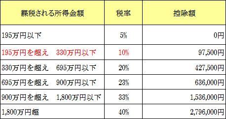 所得税計算表1
