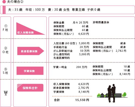 夫婦専業主婦(子供なし②-①)夫:35歳 年収500万円:妻30歳