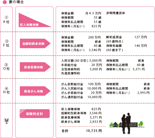 夫婦専業主婦(子供あり:0歳②)夫:35歳 年収500万円:妻30歳