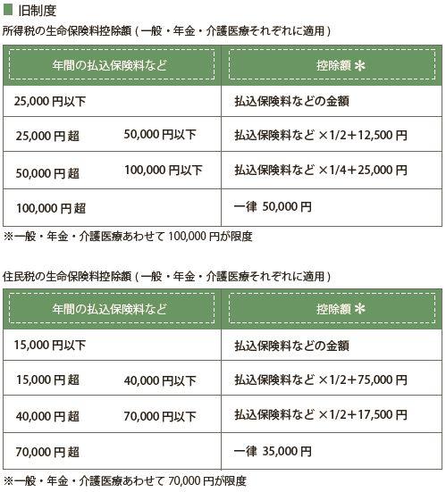旧制度の生命保険料控除の控除額(所得税、住民税それぞれについてまとめた表)