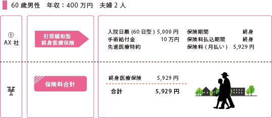 60歳男性 年収400万円 夫婦2人(持病)
