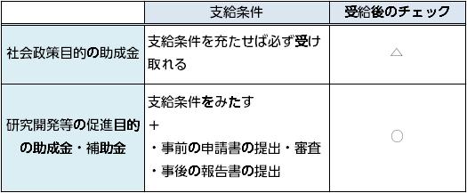 助成金・補助金2タイプの比較