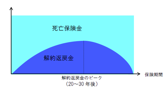 長期平準定期保険イメージ