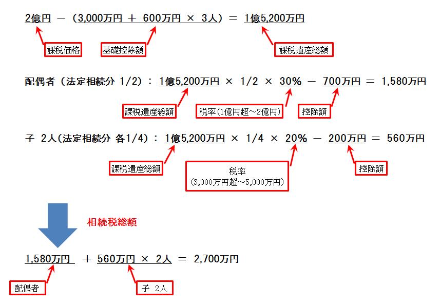 相続分に基づく相続税総額計算例
