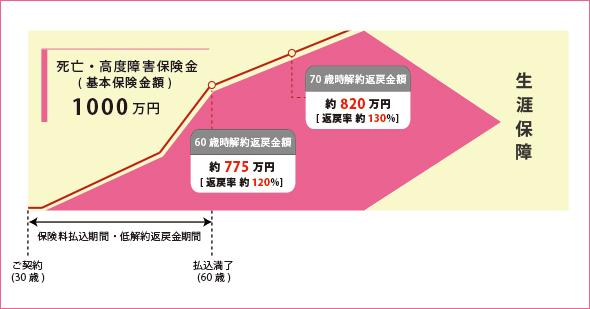 貯蓄型保険 1000万円