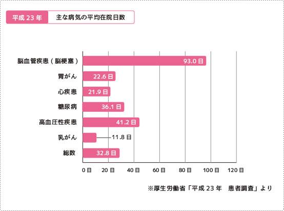 主な病気の平均在院日数