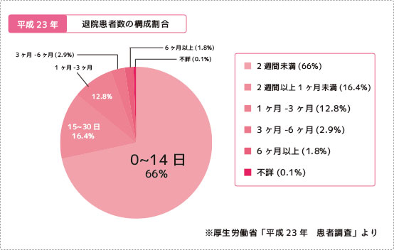 退院患者数の構成割合 (1)