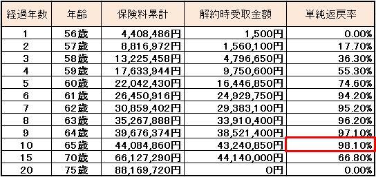 逓増定期 退職金 プラン 表