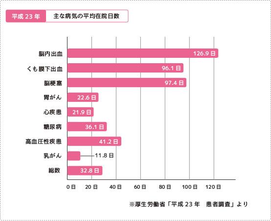 主な病気の平均入院日数