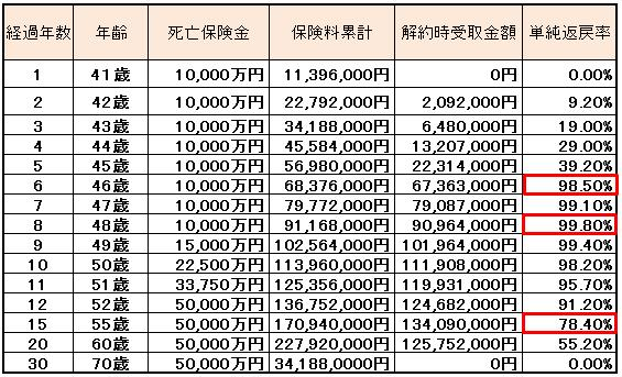 逓増定期定期保険 表