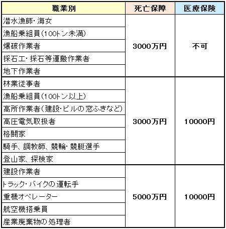 職業制限表