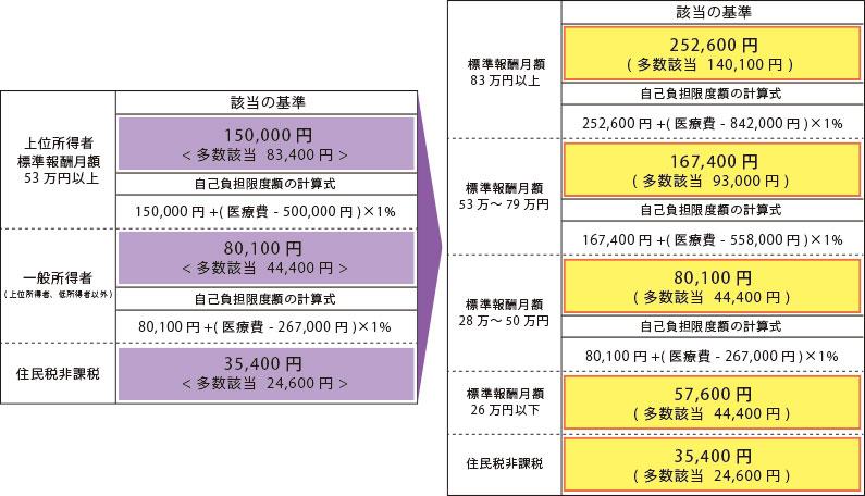 高額療養費制度 比較表2