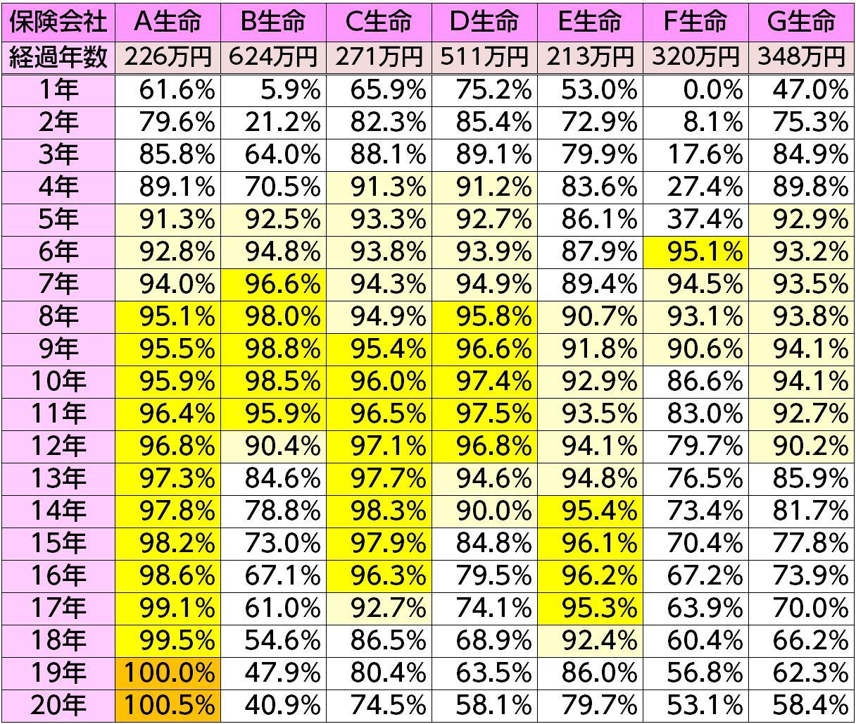40歳逓増定期保険返戻率8態