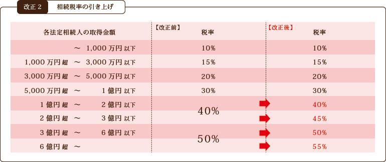 相続税率の引き上げ