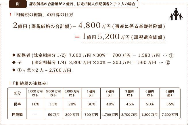 相続税の総額の計算