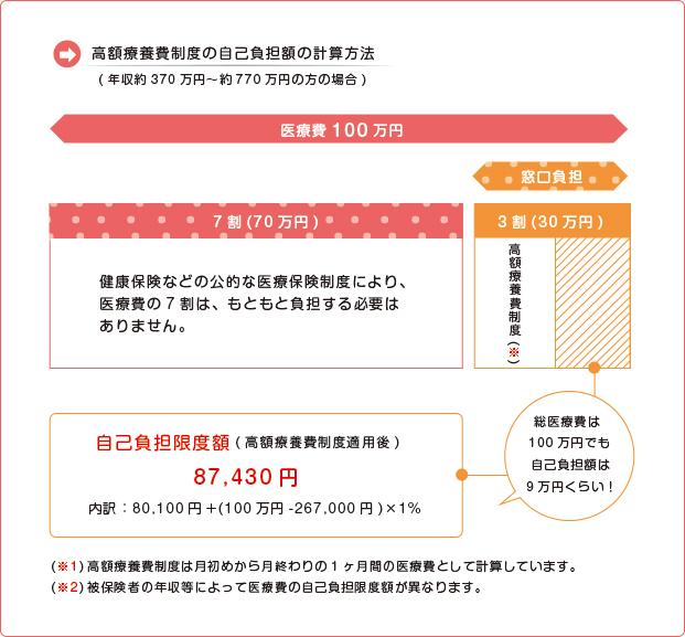 高額療養費制度の計算方法