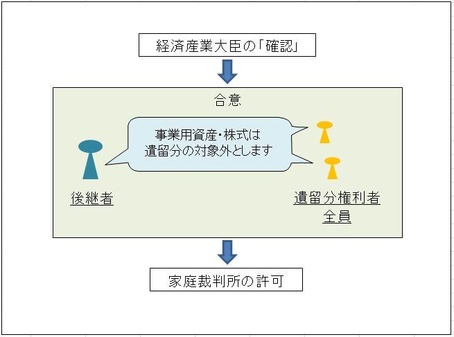 遺留分権利者との合意