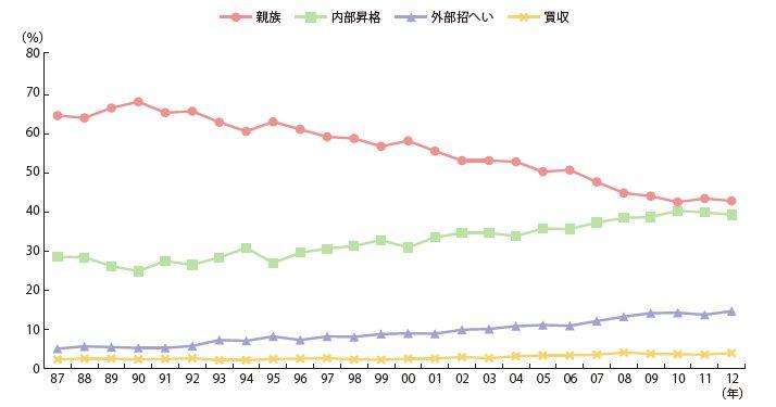 形態別の事業承継の推移(中小企業白書2014より)