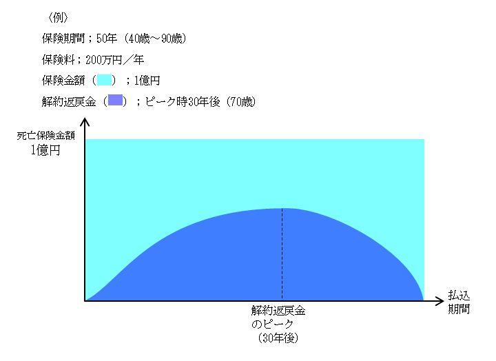長期平準定期イメージ