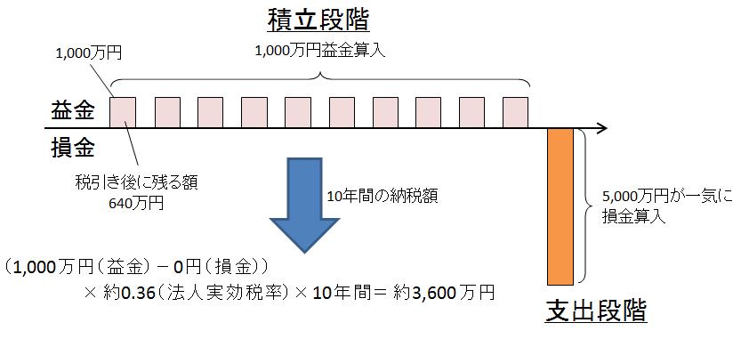 貯蓄の場合のイメージ図