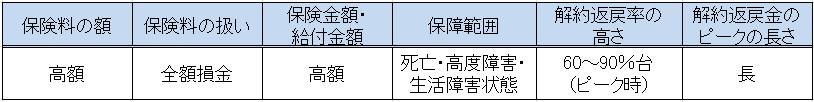 生活障害保障型の表