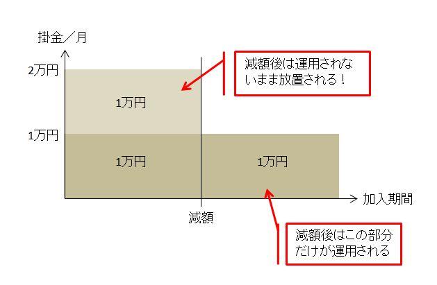 小規模企業共済掛金減額デメリット
