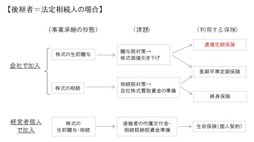 逓増定期・事業承継対策(身内)