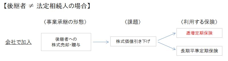 逓増定期・事業承継対策(身内以外)