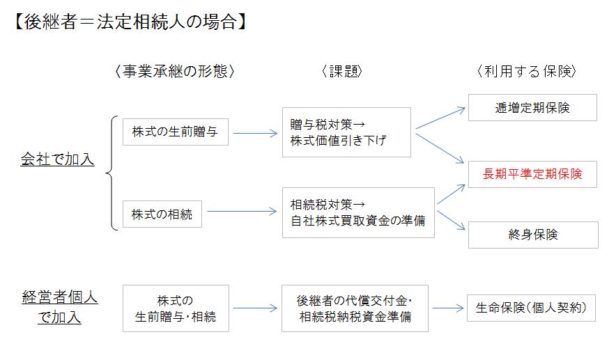 長期平準・事業承継対策(身内)