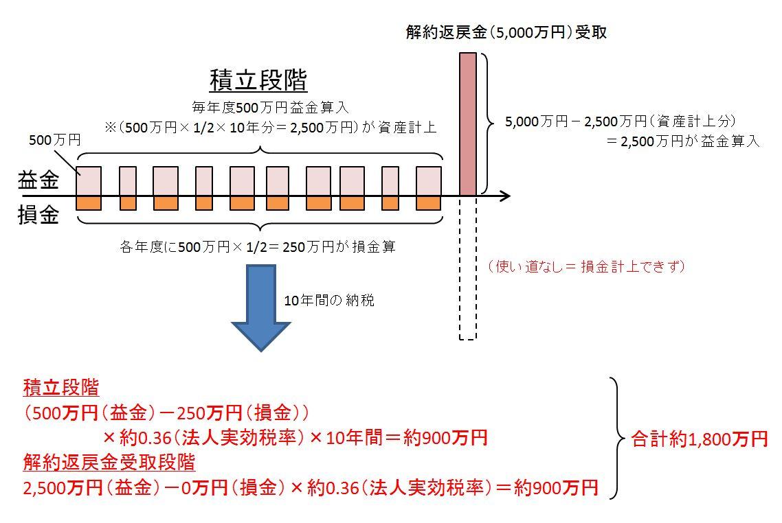 法人保険メリットデメリット3