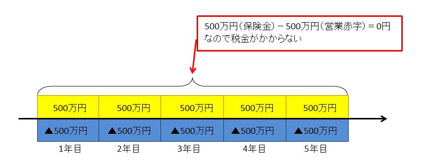 収入保障保険で500万円×5回受取