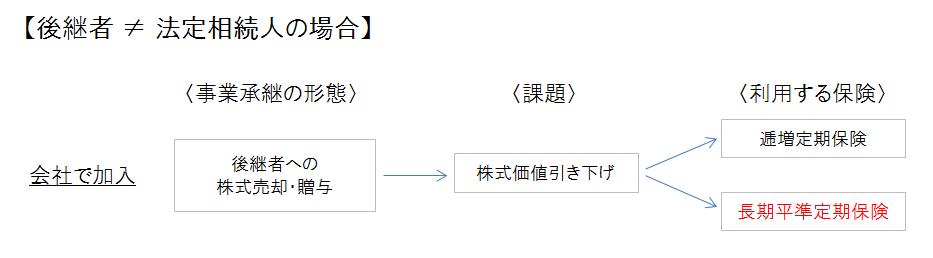 長期平準・事業承継対策(身内以外)