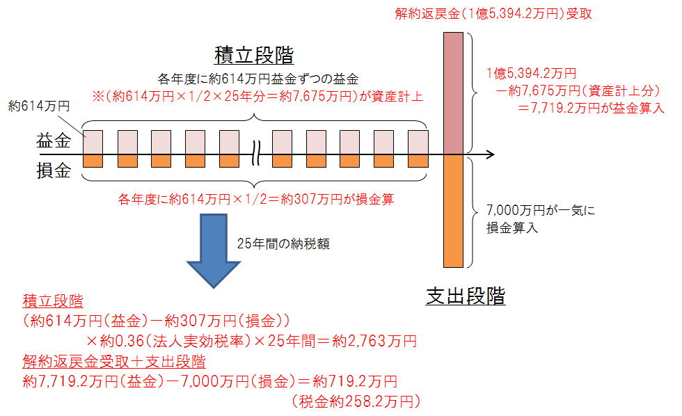 長期平準定期積立プロセス