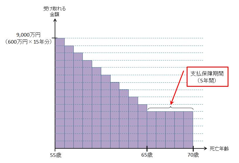 収入保障55~75才(年600万円)
