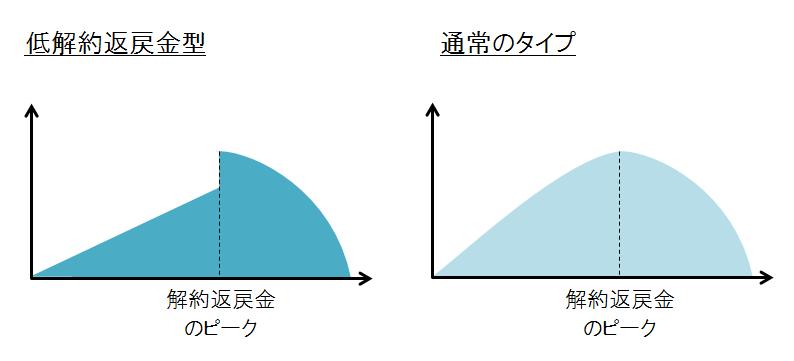 低解約返戻金型と普通のタイプの比較