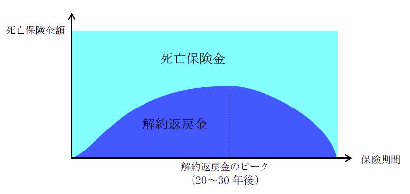 長期平準イメージ