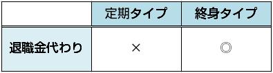 医療保険・経営者退職金