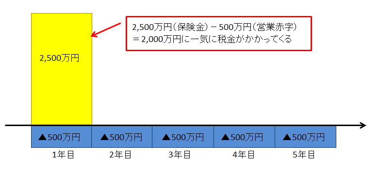 定期保険で2,500万円一時金受取