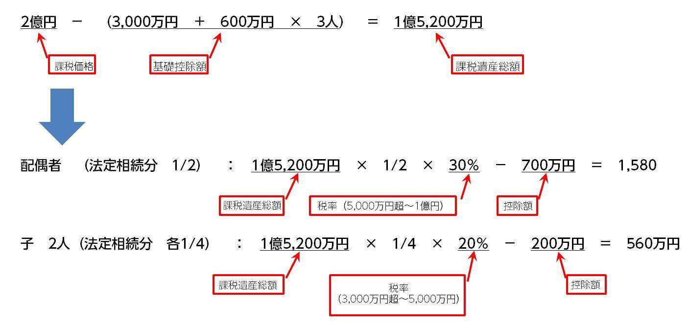 相続税総額の計算例1