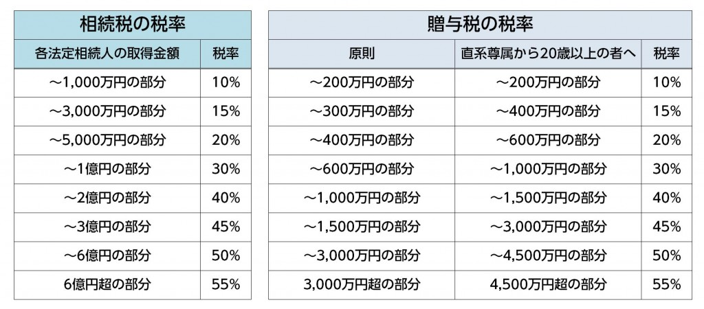 相続税と贈与税の税率比較