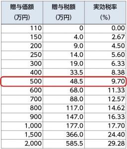 贈与税の実効税率(赤囲み)