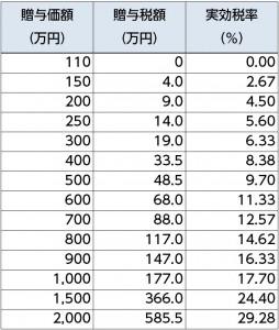 贈与税の実効税率(租特法の特例適用)