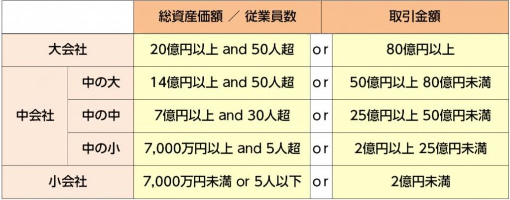 会社の規模(卸売業)