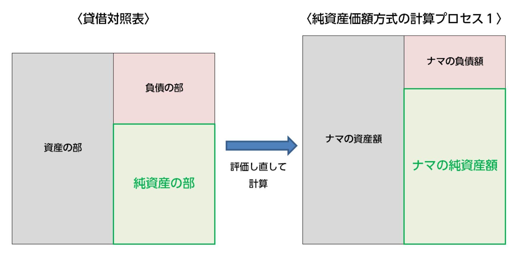 計算プロセス1