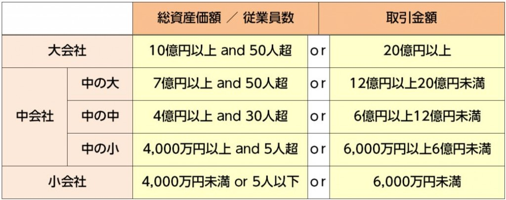 会社の規模(小売・サービス業)