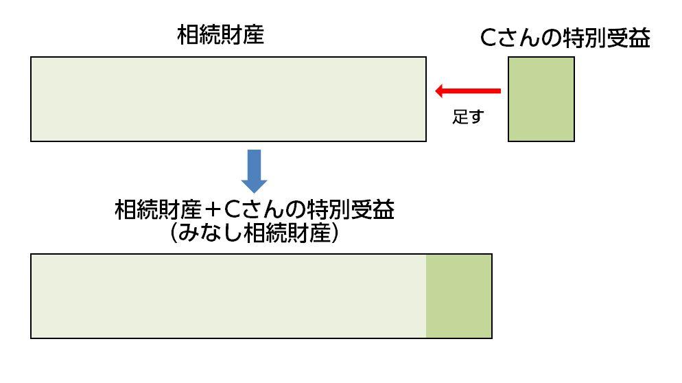 特別受益(イメージ1)