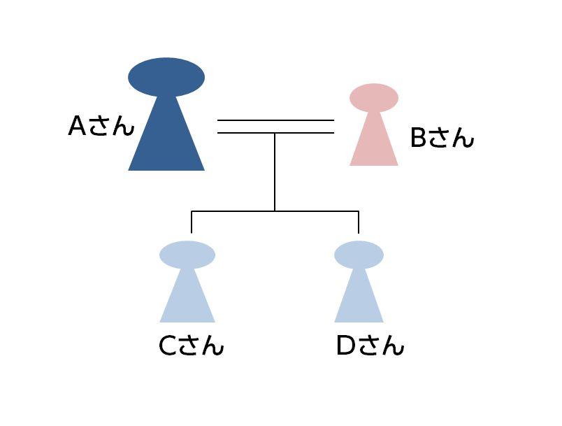 Aさん家系図