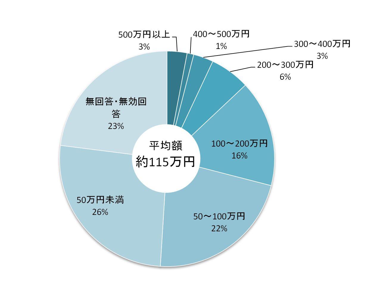 がん治療にかかった費用(年間)