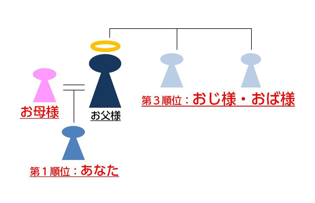 相続人の順位Ⅱ